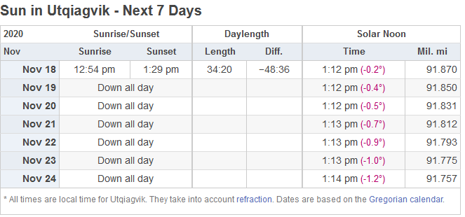 Screenshot_2020-11-18 Sun moon times today, Utqiagvik, Alaska, USA.png