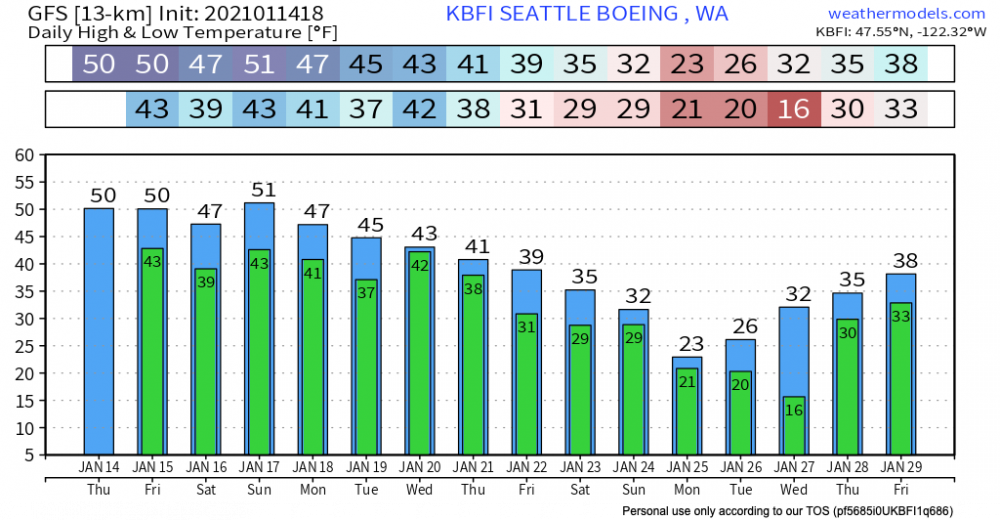 GFS Pressure Lev KBFI 10-day Daily Temperature High_Low.png