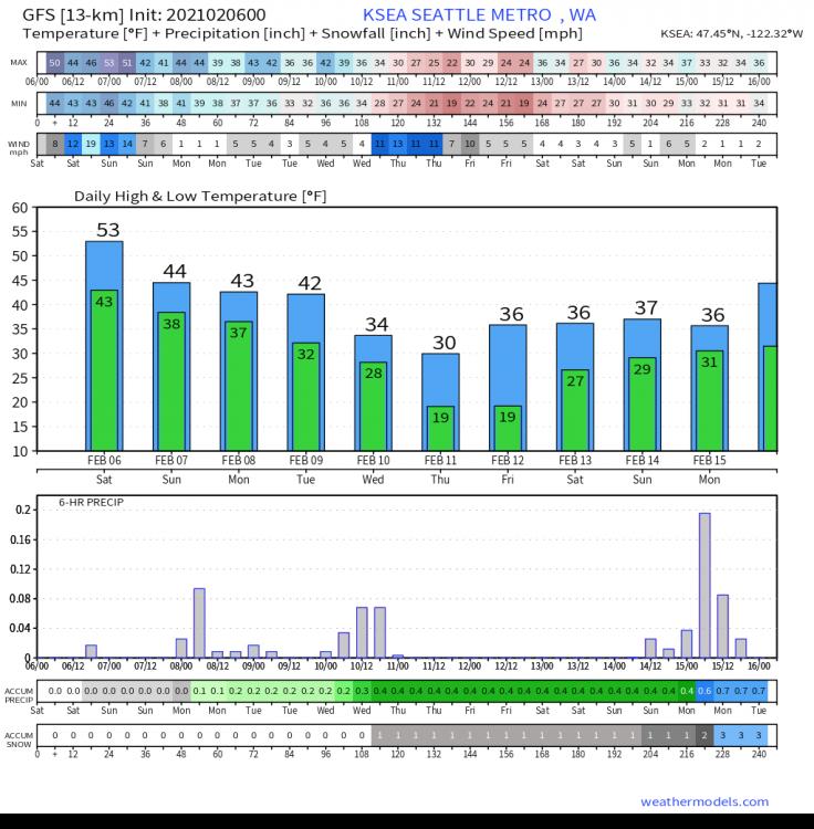 GFS Pressure Lev KSEA 10-day Temperature + Precipitation.png